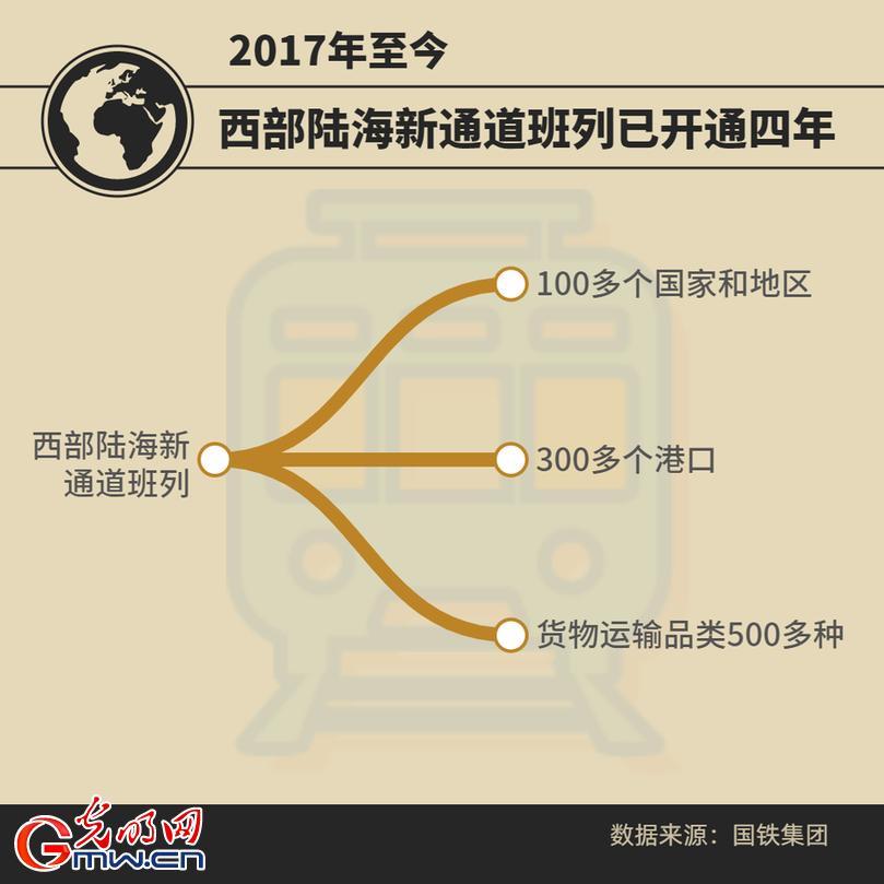今年前7个月西部陆海新通道班列开行3154列 同比增长96%